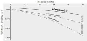 Jotunin Marathon IQ2:ssa yhdistyvät markkinoiden alhaisin jääkitka sekä kulutuksenkestävyys